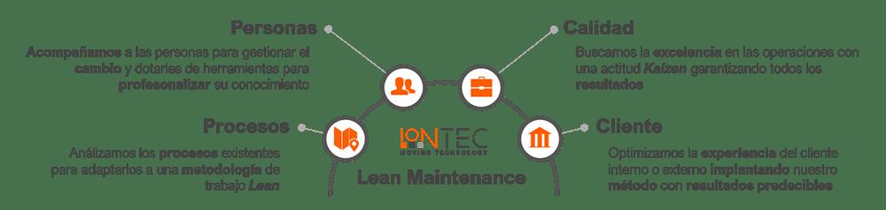 Ejes de nuestra metodología de mantenimiento Lean Maintenance